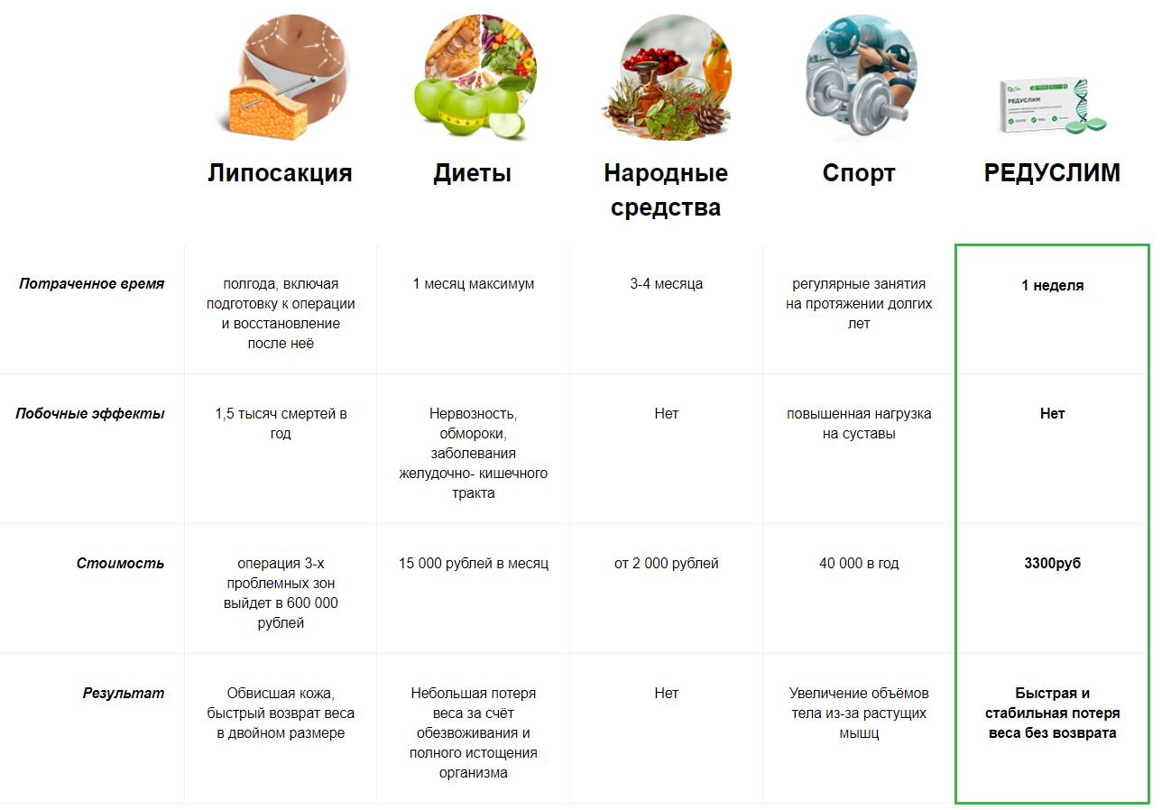 редуслим купить в аптеке в москве цена