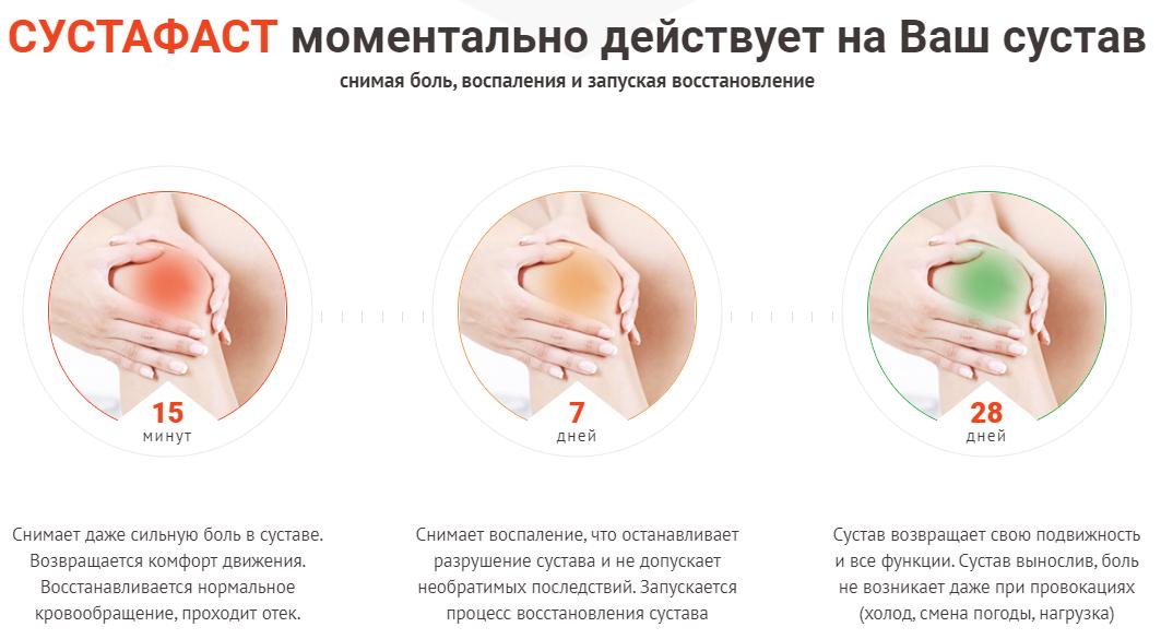 сустафаст купить в москве в аптеке